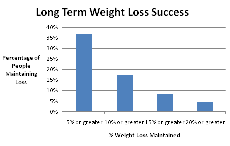 How Successful Are U S Citizens At Maintaining Long Term Weight