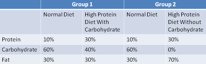 Increasing Protein Or Decreasing Carbohydratewhich Gives You A