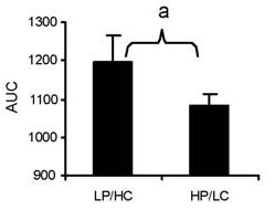 Comparison of blood sugar response to low protein, high carb meal and high protein, low carb meal