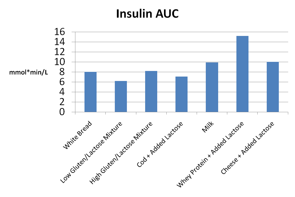 insulin AUC