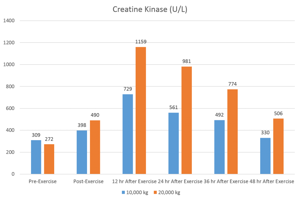 creatine kinase different volume loads