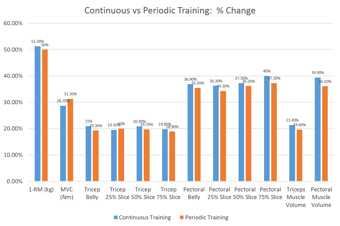 Periodic strength training breaks weightology weekly continuous vs periodic training geenschuldenfo Images